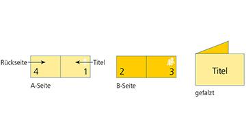 4-seitiger Folder mit einfachem Parallelfalz