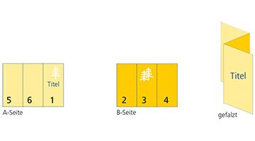 6-seitiger Folder mit Leporello-Falz
