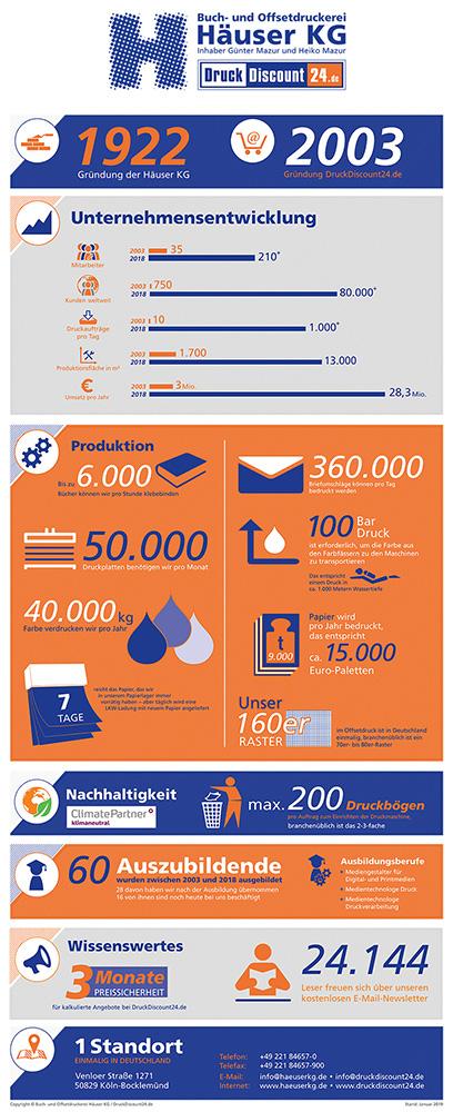 Interessante Zahlen, Daten und Fakten zu DruckDiscount24.de und zur Druckerei Häuser KG - Infografik als JPG kostenlos herunterladen